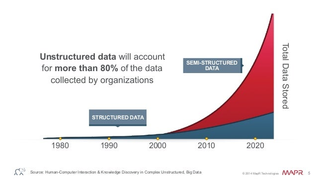 unstructered data Unstructured data and big data as mentioned above, unstructured data is the opposite of structured data structured data generally resides in a relational database, and as a result, it is sometimes called relational data.