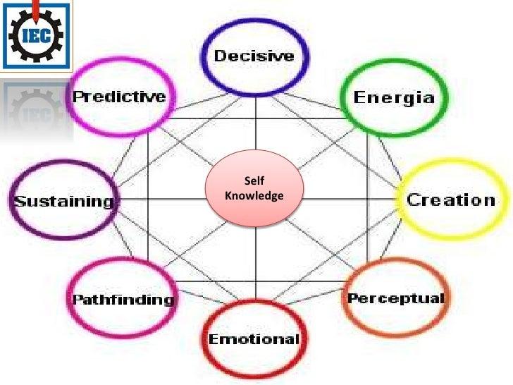 Self Knowledge<br />