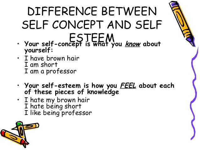 relationship between self concept and communication