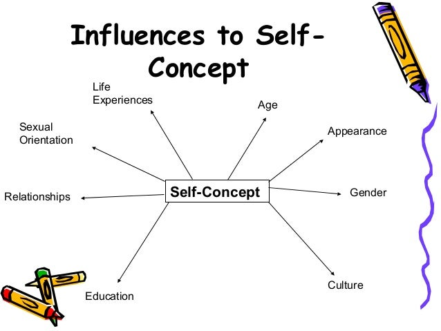 impact of self concept on self image development For carl rogers (1959) a person who has high self-worth,  the development of congruence is dependent on  humanism maslow self-concept self-image person.