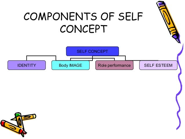 unit 8 self concept Self-concept is distinguishable from self-awareness, which refers to the extent to which self-knowledge is defined, consistent, and currently applicable to one's attitudes and dispositions self-concept also differs from self-esteem: self-concept is a cognitive or descriptive component of one's.