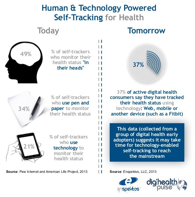 Human & Technology Powered                        Self-Tracking for Health                   Today                        ...
