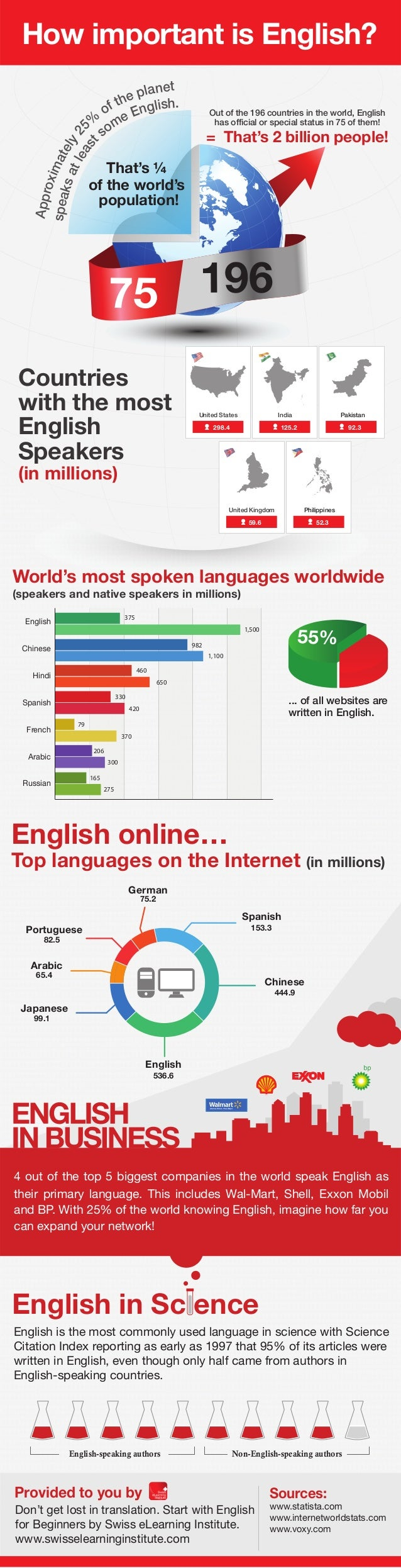 How Himowp imoprotratanntt iiss E Engnlisghl?ish?  75 196  Countries  with the most  English  Speakers  (in millions)  Out...