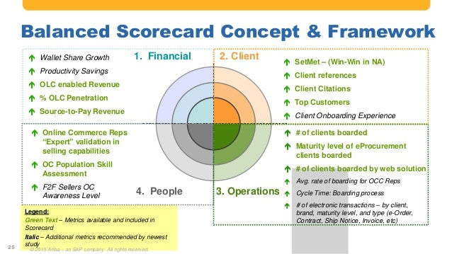 Creating An E Commerce Scorecard