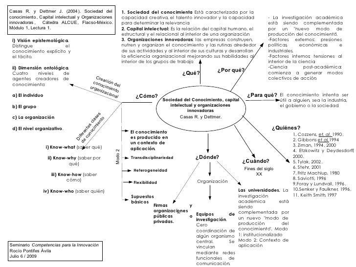 Casas R. y Dettmer J. (2004 ). Sociedad del                       1. Sociedad del conocimiento Está caracterizada por la  ...