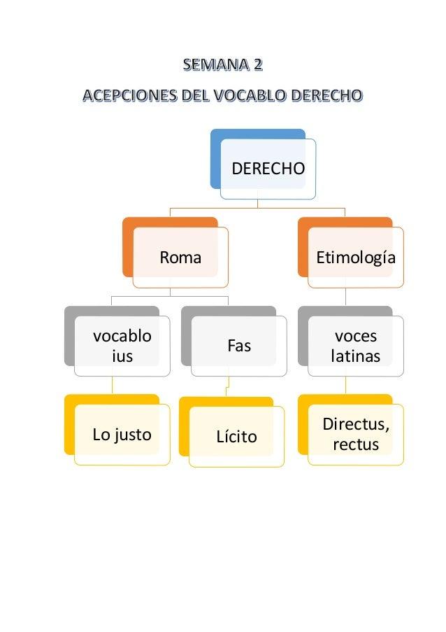 DERECHO  Roma  vocablo  ius  Lo justo  Fas  Lícito  Etimología  voces  latinas  Directus,  rectus