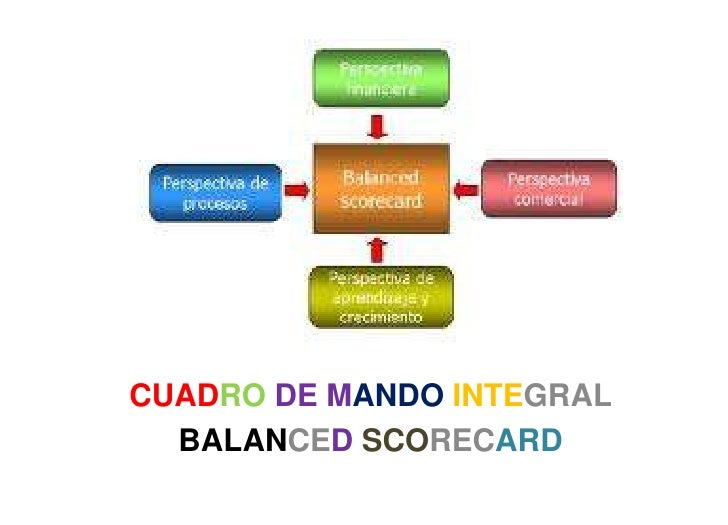 CUADRODE MANDOINTEGRAL<br />BALANCEDSCORECARD<br />