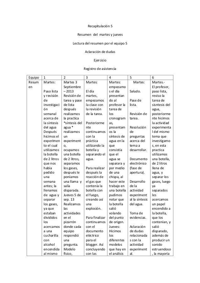 Recapitulación 5 Resumen del martes y jueves Lectura del resumen por el equipo 5 Aclaración de dudas Ejercicio Registro de...
