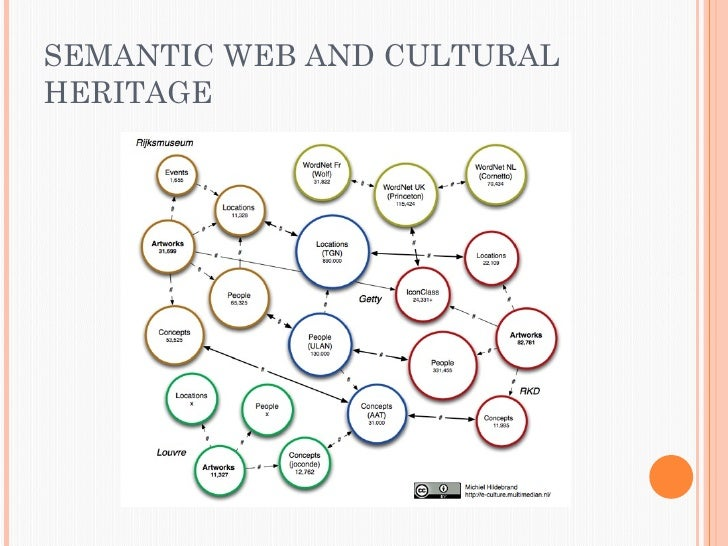Semantic Web and Cultural Heritage Collections