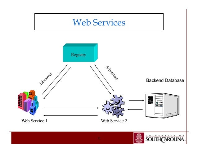 bootstrapping ontologies for web services The goal of this paper is to provide a brief survey  natural language understanding and web services  creation and mapping of ontologies in semantic web.