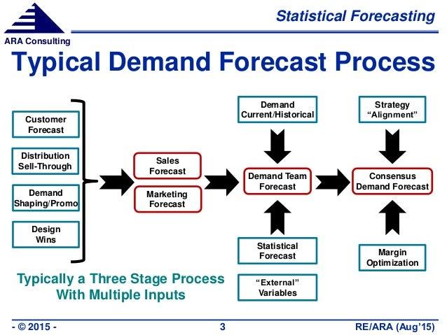 demand forecast model