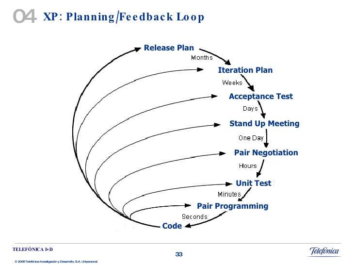 Testing Feedback Loop xp Planning/feedback Loop 04