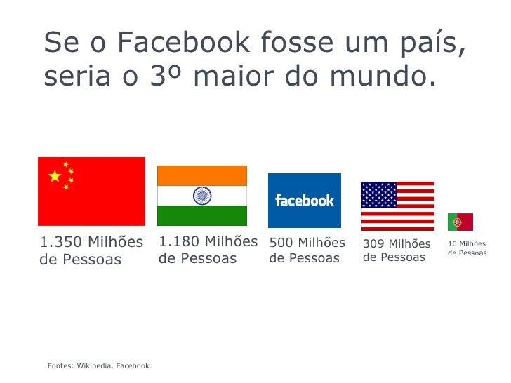 PAG  0 Se o Facebook fosse um país, seria o 3º maior do mundo. 1.350 Milhões de Pessoas 1.180 Milhões de Pessoas 500 Milhõ...