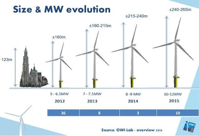 Wind turbine market size and forecast