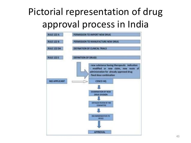 drugs in india The latest release of drugbank (version 510, released 2018-04-02) contains 11,150 drug entries including 2,558 approved small molecule drugs, 965 approved biotech.