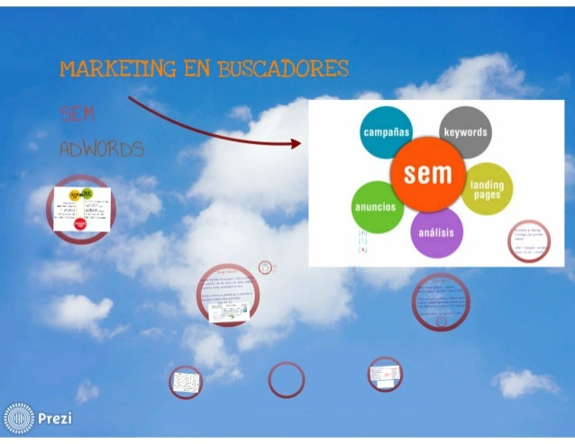 SEM marketing por clic