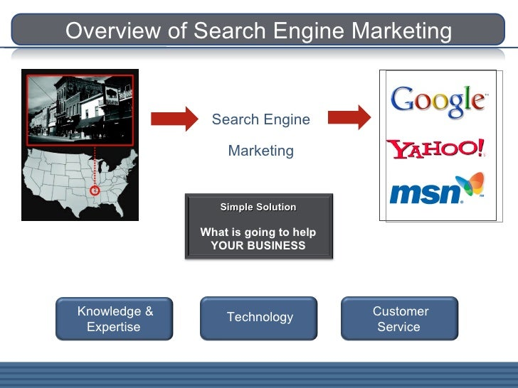 Overview of Search Engine Marketing Knowledge & Expertise Technology Customer Service Search Engine Marketing Simple Solut...