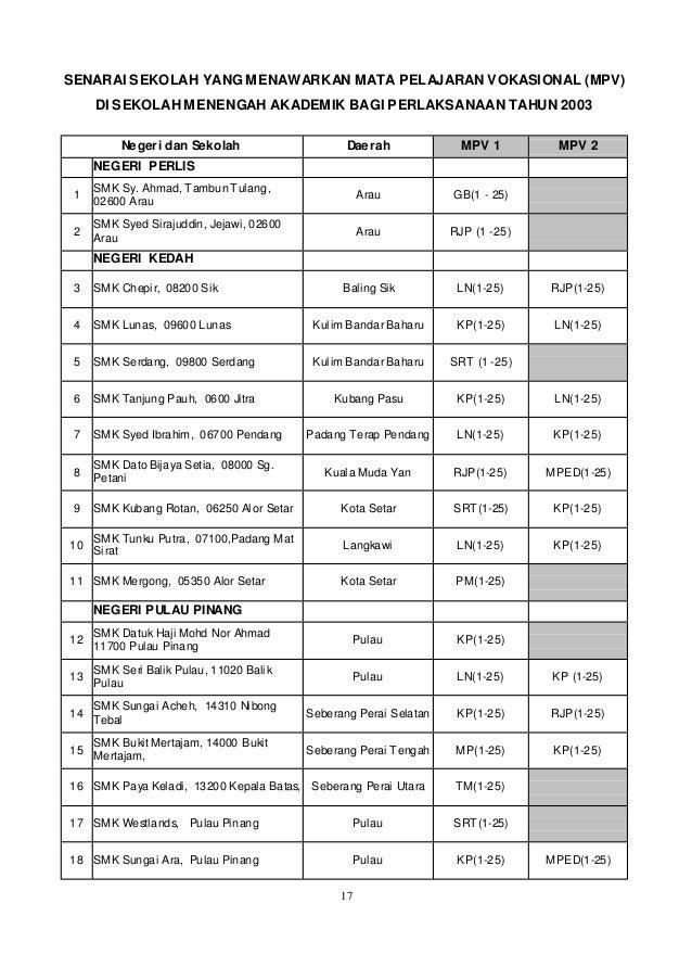 Senarai Sekolah Menengah Pendidikan Khas Vokasional Red Pastel E
