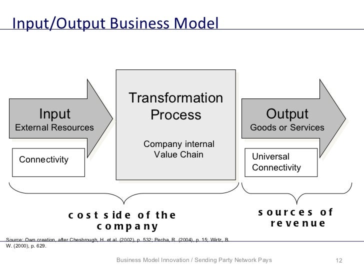 input transformation output model Operations management - output production  the first is the input–transformation–output model and the second is the categorization of operations management's activity areas figure 19 shows how operations activities these two ideas go together the model now shows two interconnected loops of activities.
