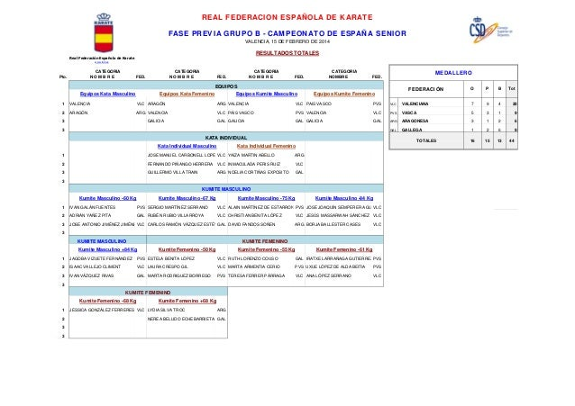 REAL FEDERACION ESPAÑOLA DE KARATE FASE PREVIA GRUPO B - CAMPEONATO DE ESPAÑA SENIOR VALENCIA, 15 DE FEBRERO DE 2014  RESU...