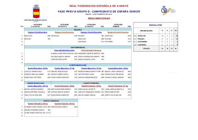 REAL FEDERACION ESPAÑOLA DE KARATE FASE PREVIA GRUPO D - CAMPEONATO DE ESPAÑA SENIOR BAEZA, 15 DE FEBRERO DE 2014  RESULTA...