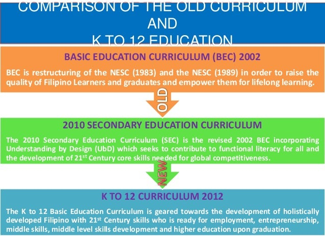 high school and basic education curriculum 6 introduction the middle school and high school technology education curriculum committee was formed in 2006 the committee is in charge of reviewing and revising.