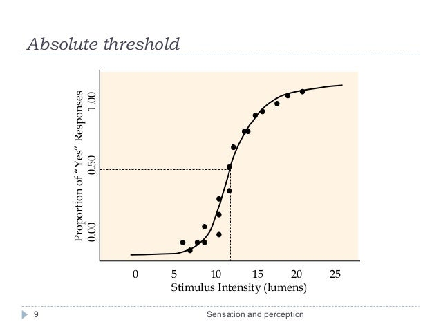 absolute threshold and the differential threshold Absolute threshold the minimal amount of energy necessary to stimulate the sensory receptors the method of testing for the absolute threshold is similar for different sensory systems.