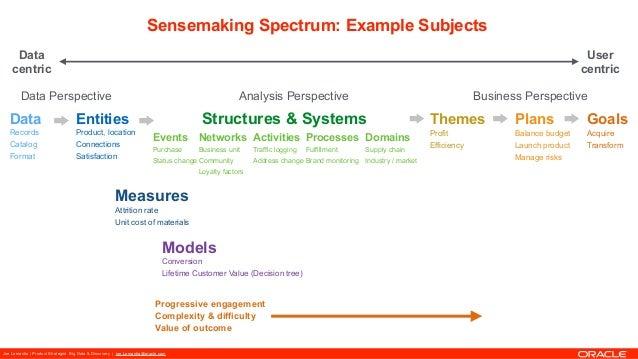Joe Lamantia | Product Strategist Big Data & Discovery | joe.Lamantia@oracle.com Sensemaking Spectrum: Example Subjects Da...