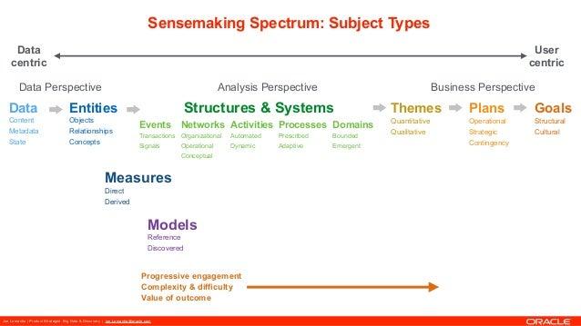 Joe Lamantia | Product Strategist Big Data & Discovery | joe.Lamantia@oracle.com Sensemaking Spectrum: Subject Types Data ...