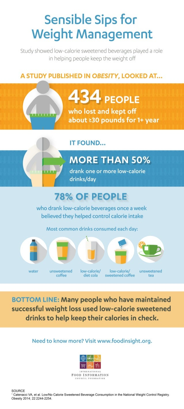Sensible Sips for Weight Management [INFOGRAPHIC]