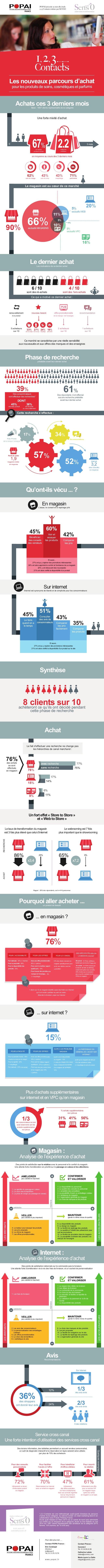 Les nouveaux parcours d'achat  pour les produits de soins, cosmétiques et parfums  Une forte mixité d'achat  67% ont réali...