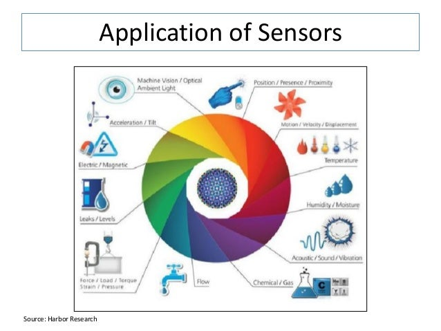 smart sensors and controllers information technology essay Smart technology devices can help improve the over-all health, security, safety, and convenience of human life it has been believed that computers can never rival the human brain but with the development of smart (self-monitoring analysis and reporting technology) technology devices, a system that functions like the human nervous system, it.
