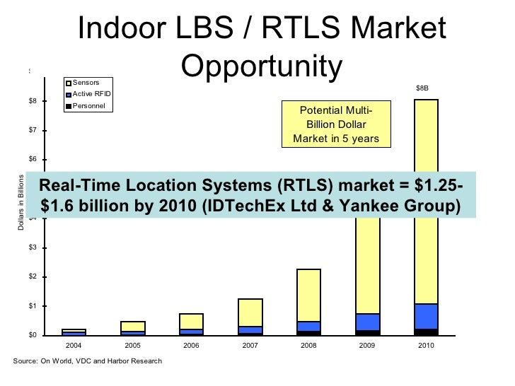 mobile indoor lbs market in north North america – nearly 5,000 registrants  overview of connected indoor lighting market total revenue forecast $-$2,00000 $4,00000 $6,00000 $8,00000 $10,00000 $12,00000 $14,00000) rest of the world western europe  lighting, leds and smart lighting market overview.
