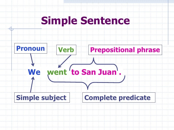 understanding the concept of sentence structures Lesson planning, part i: standard lesson structure so that students leave with a clear understanding of the main concept of the lesson and how they can apply.