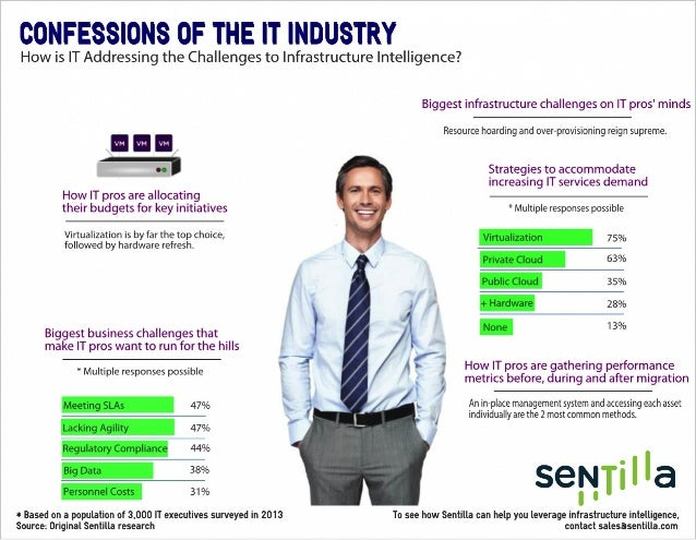 Sentilla infrastructure intel-infographic pdf