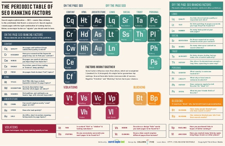 OFF THE PAGE SEO RANKING FACTORSTHE PERIODIC TABLE OF                                                  ON THE PAGE SEO    ...