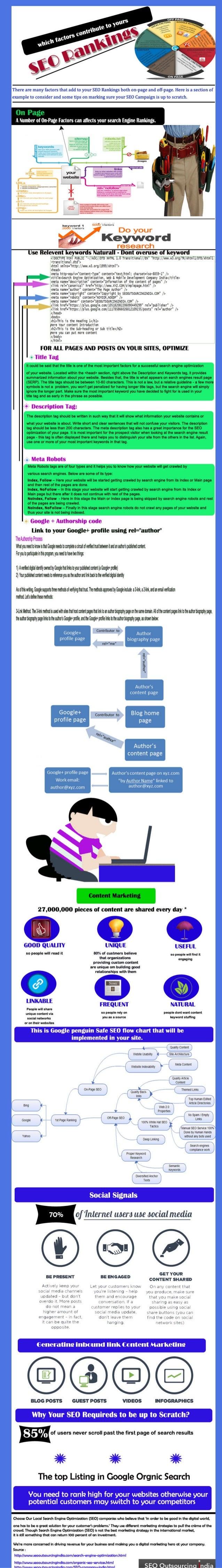 Seo rankings Factor 2013 - Infographics