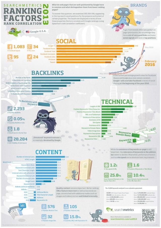 Infographic: 2013 SEO Ranking Factors