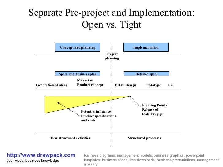 Separate Pre-project and Implementation: Open vs. Tight http://www.drawpack.com your visual business knowledge business di...