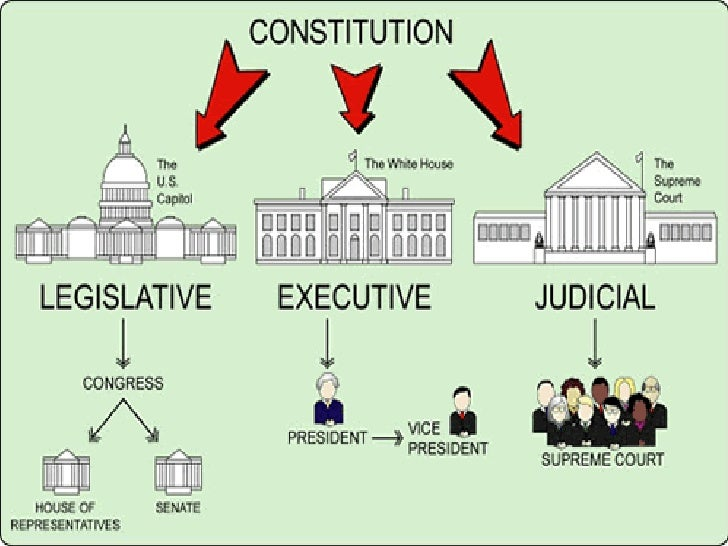 seperation of power Understanding the balance and relationships among legislative and other governmental functions is important to accomplishing objectives.
