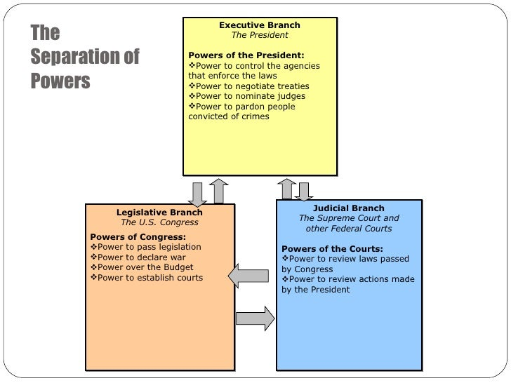 what is the separation of powers