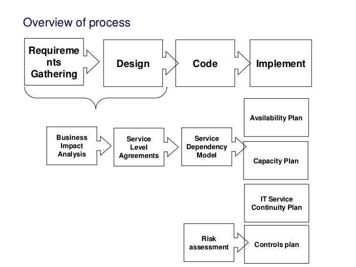 Design and functional elements for e business plan