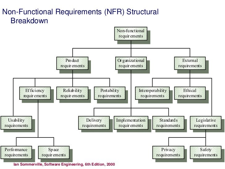 non functional requirements examples