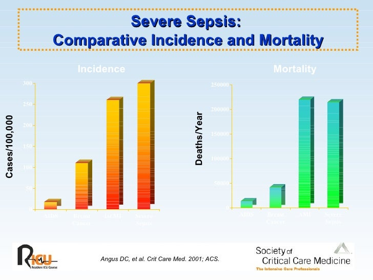 severe sepsis survival from hopelessness to Governance of surviving sepsis campaign guidelines committee ssc  executive  in sepsis- induced myocardial depression, the use of  levosimendan has.