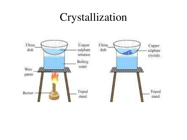 Sep techs ppt for Chemistry