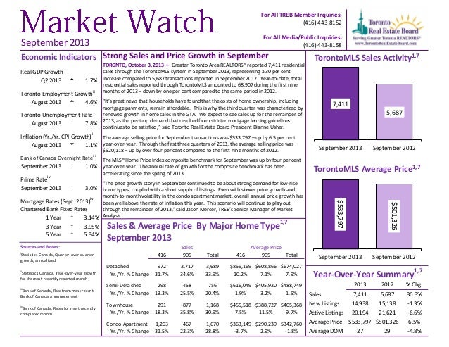 For All TREB Member Inquiries: (416) 443-8152 For All Media/Public Inquiries: (416) 443-8158  September 2013  Economic Ind...