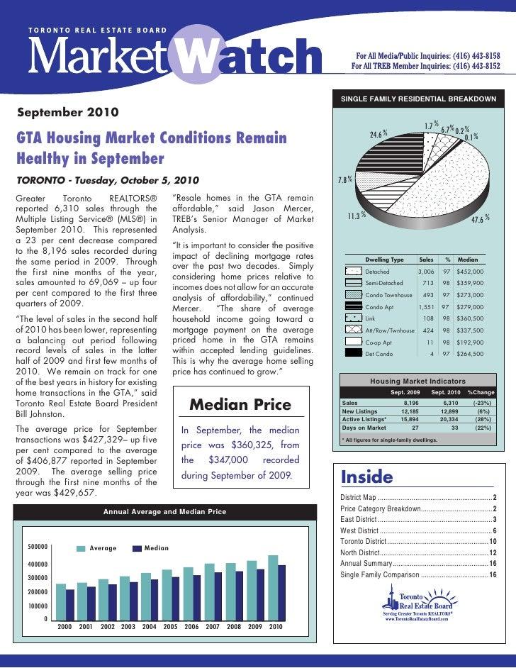 Toronto Real Estate Statistics September 2010