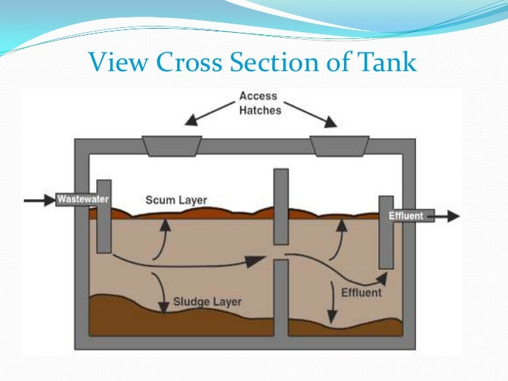 home wiring schematic with Septic Tank 10112405 on Proj 12 likewise Wiring Industrial Thermocouples Basic Tips in addition Mikuni Mx60 Diesel Fired Water Heater 1834 P additionally SSR70A also Eth Coax.