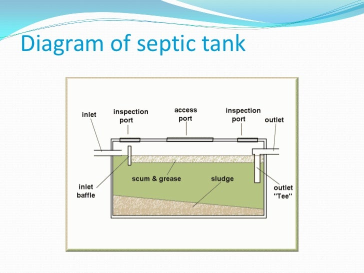 Typical septic tank diagram typical get free image about for Sewer system diagram