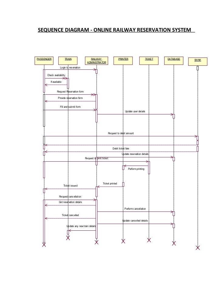 Sequencediagram Railway Reservation System